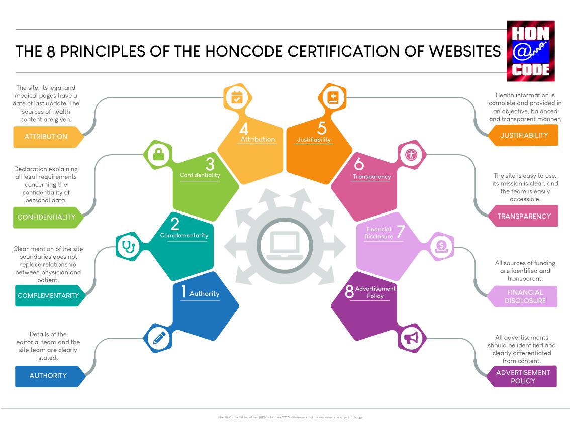 guidelines-do-honcode