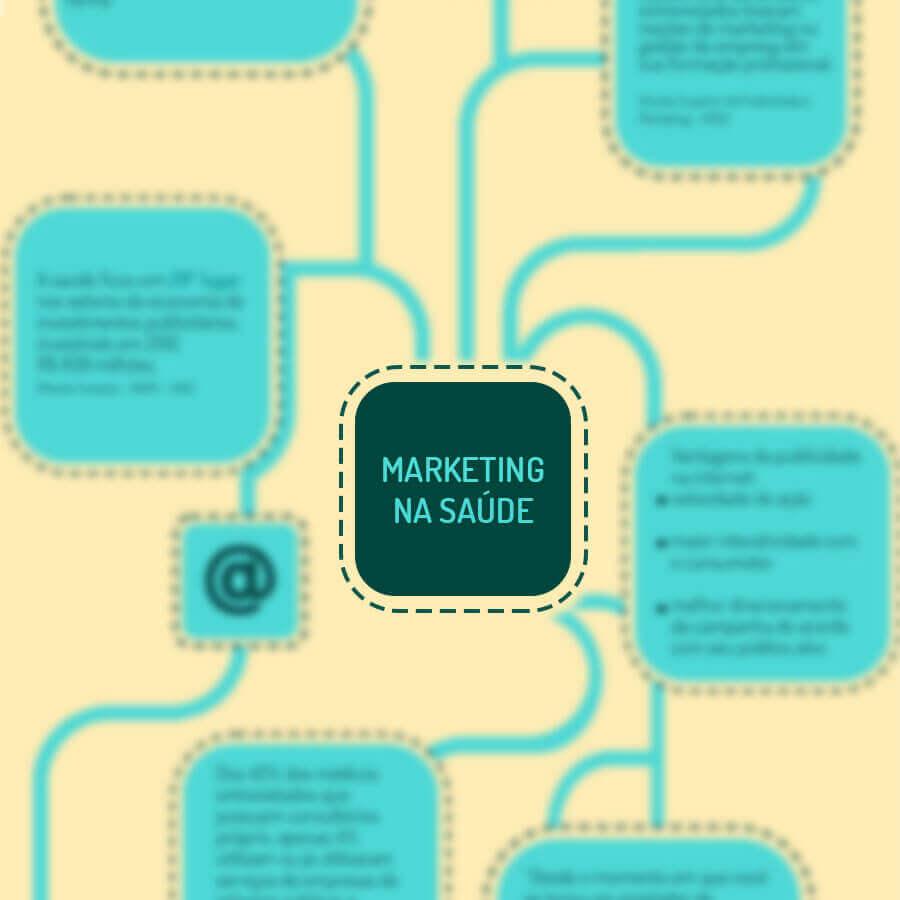 Dados sobre marketing para a saúde e internet